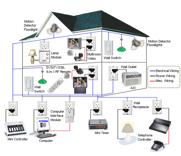 Stay connected for Home automation basics
